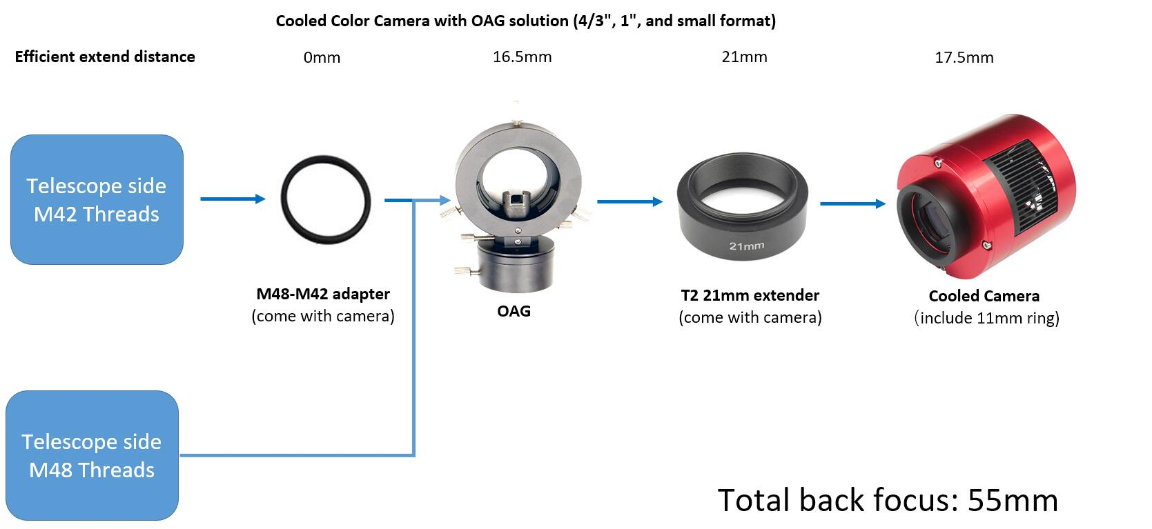 Cooled Color Camera with OAG solution