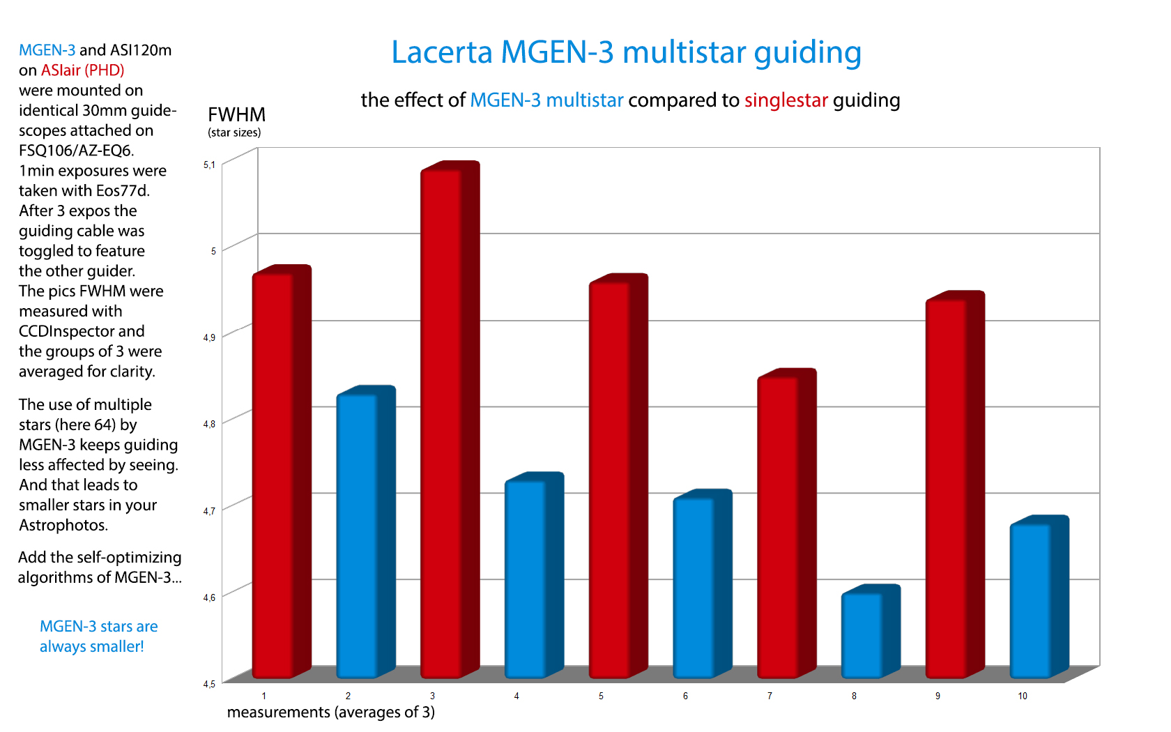MGEN 3 MGEN3 multistar guiding compared