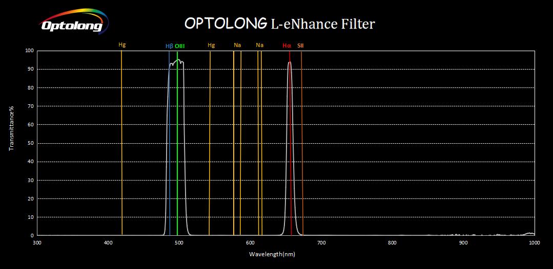 La voici enfin HyperStar V4 pour C11 EdgeHD L-eNhance_Filter_curve